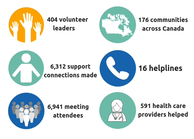 LLLC Stats with infographic images beside each one - 404 volunteer leaders, 176 communities across canada, 6,312 support connections made, 16 helplines, 6,941 meeting attendees, 591 health care providers helped