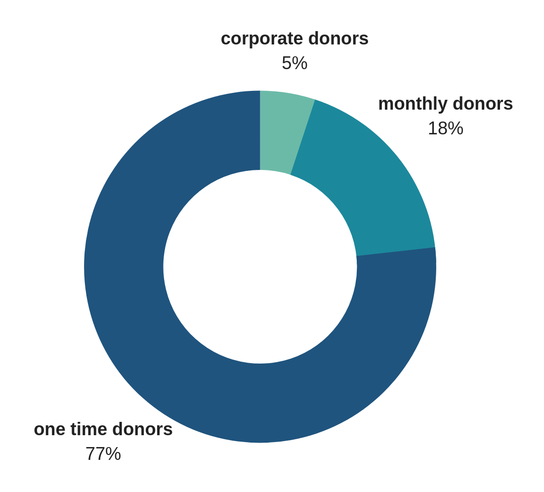 circle pie chart breakdown of donors; 5% corporate, 18% monthly, 77% one time donors